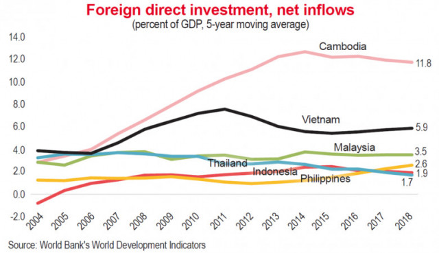 Foreign investors seen flocking to Cambodia and Vietnam