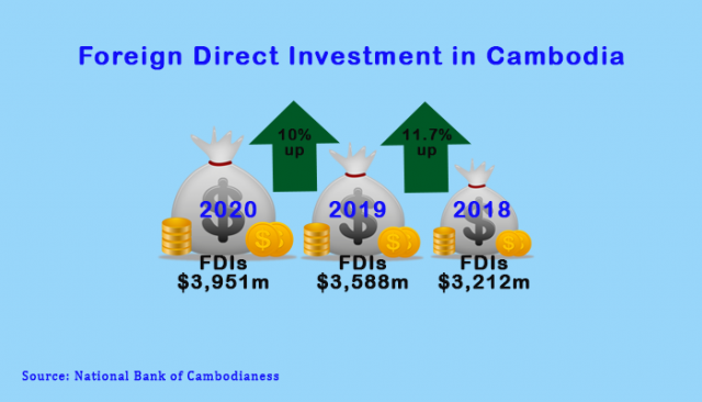 Cambodia to Continue Attracting Foreign Investors