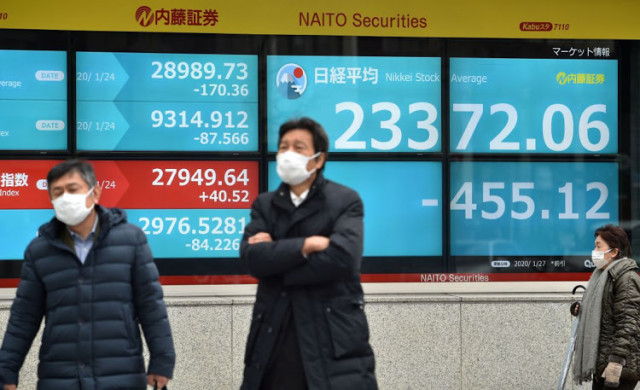 Asia markets hit as US jobless claims jump, stimulus talks stall