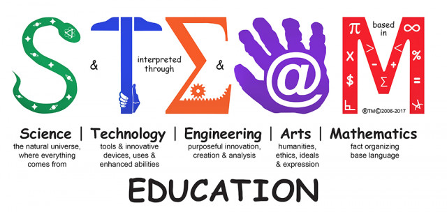 STEAM Education and Its Significance